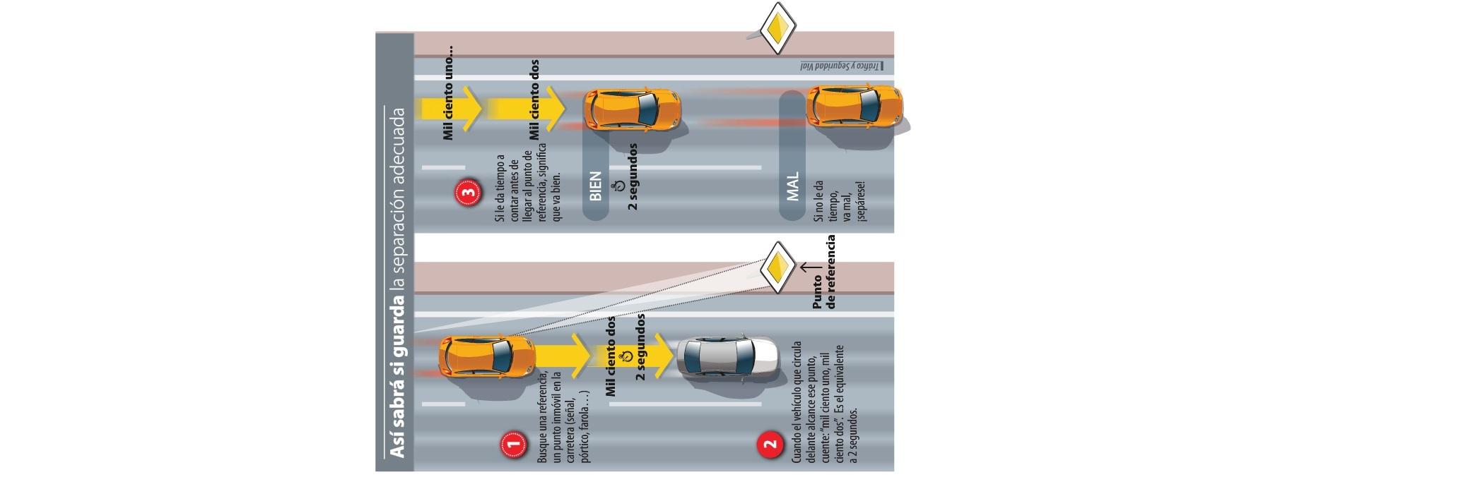 Com-guardar-la-distncia-de-seguretat-entre-vehicles
