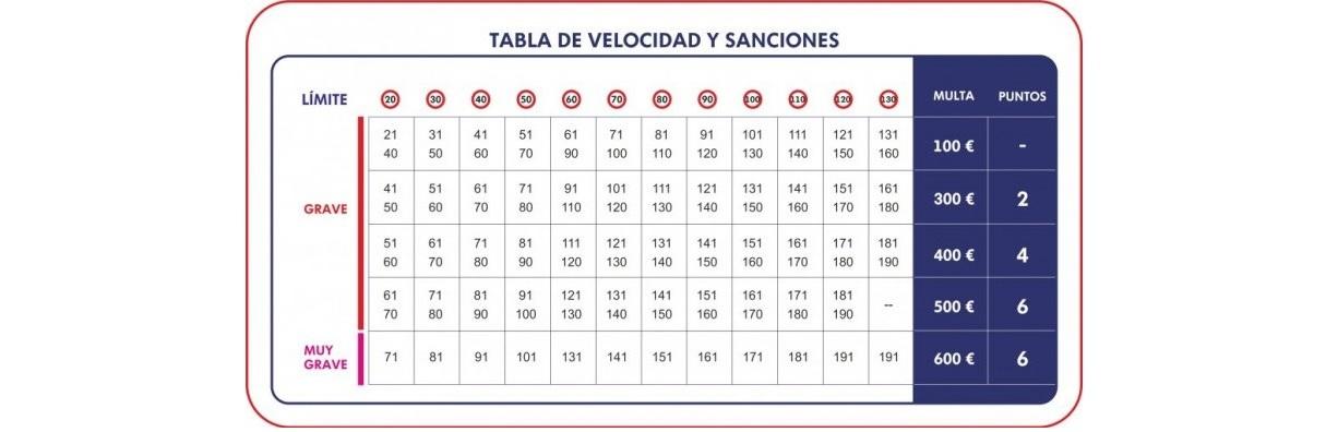 Nueva-tabla-de-velocidad-y-sanciones-de-la-DGT